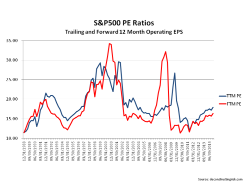 S&P500 Operating PE Ratios