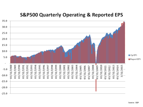 S&P500 Quarterly Operating & Reported EPS
