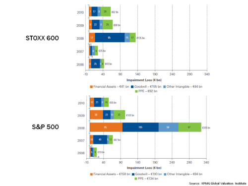 STOXX600 vrs S&P500 Impairments