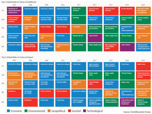 Global Risks 2007 to 2015