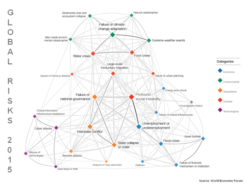 Global Risks 2015 Interconnections