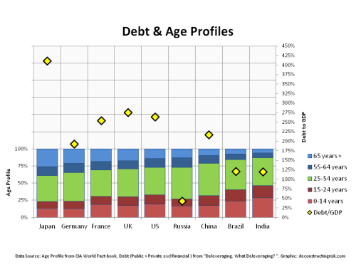 Major Country Public & Private Debt ex financial versus Age Profile