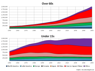 World Population Over 60s & Under 15s by Continent