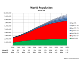 World Population Projections & Age Profile