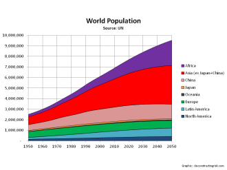 World Population Projections by Continent