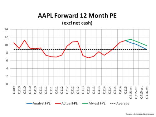 AAPL Forward 12 Month PE Ratios Q1 2015