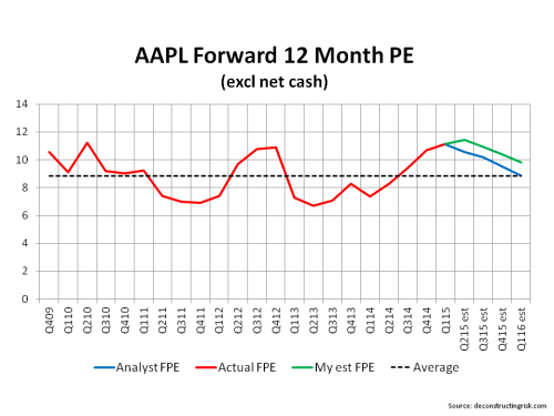 AAPL Forward 12 Month PE Ratios Q1 2015