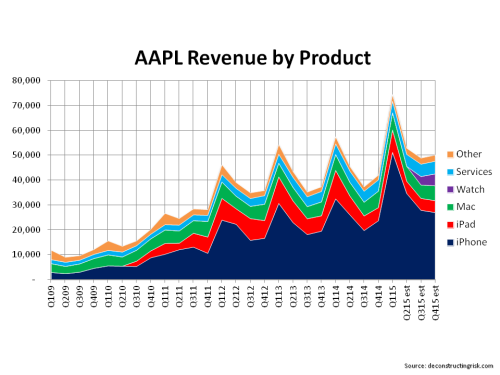 AAPL Revenue by Product Q1 2015