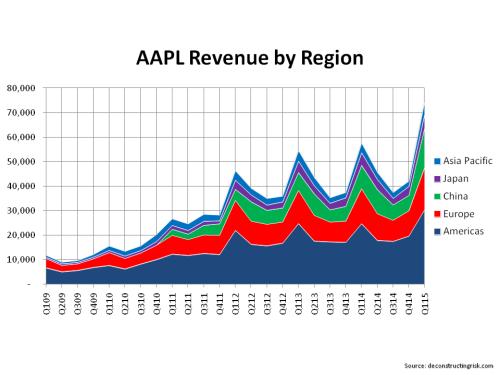 AAPL Revenue by Region Q1 2015