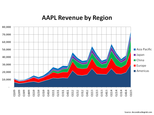 AAPL Revenue by Region Q1 2015
