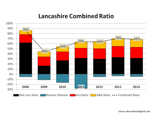 Lancashire Historical Combined Loss 2008 to 2014
