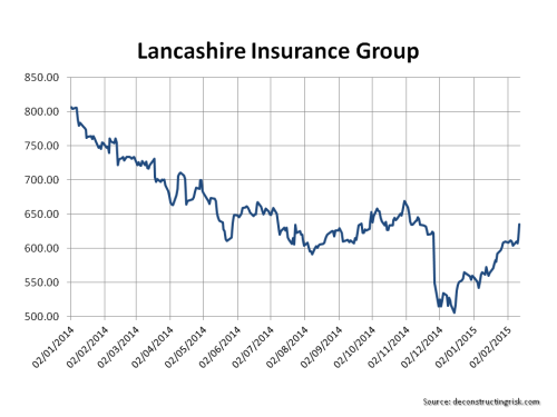 Lancashire Insurance Group 2014 Share Price