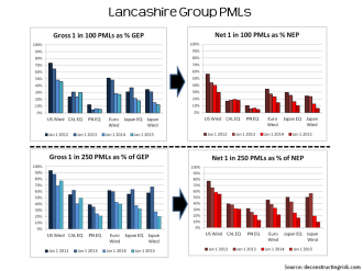 Lancashire PMLs January 2015