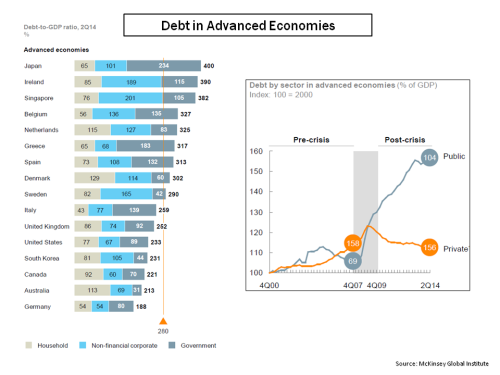 MGI Advanced Economies Public vrs Private Debt