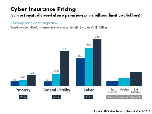 2014 Cyber Insurance Market Pricing