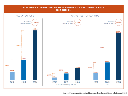 European Alternative Financing Size