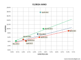 Florida ILS Pricing