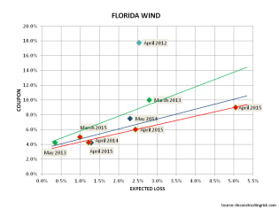 Florida ILS Pricing