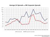 ILS Spreads vrs BB Corporate Spread