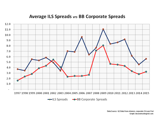 ILS Spreads vrs BB Corporate Spread