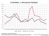 ILS vrs BB Corporate Multiples