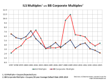 ILS vrs BB Corporate Multiples