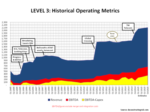 Level3 Operating Metrics 2005 to 2015