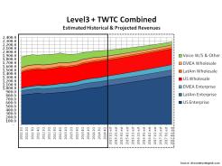 Level3 Proforma Revenue Split