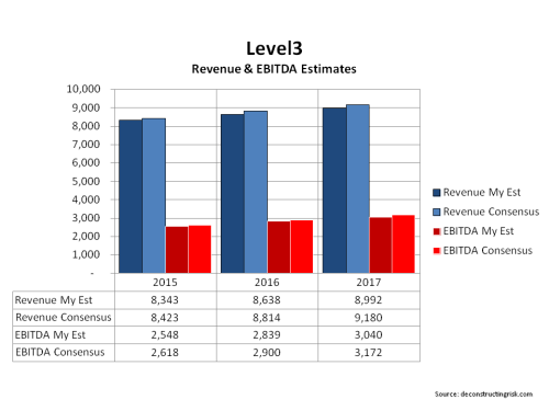 Level3 Revenues and EBITDA estimates 2015 to 2017