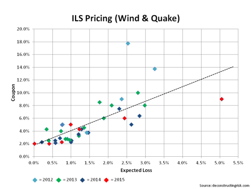 Wind & Quake ILS Pricing by year