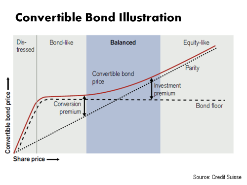 Convertible Bond Illustration