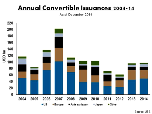 Convertible Bond Market Issuances 2004 to 2014