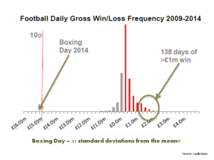 2014 Boxing Day 11 standard deviations
