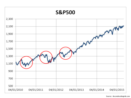 5 year S&P500 go away in May
