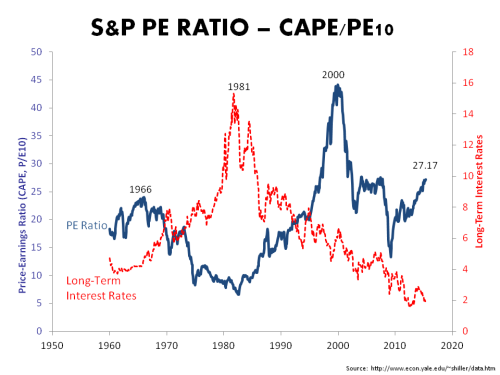 CAPE PE10 1960 to May2015