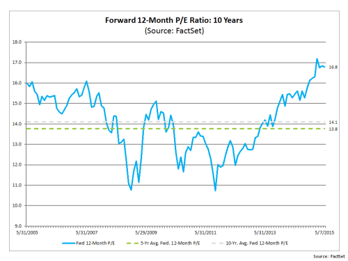 Forward 12 month PE S&P500 May2015