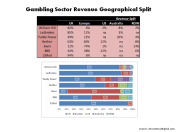 Gambling Sector Revenue Geographical Split 2015