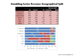 Gambling Sector Revenue Geographical Split 2015