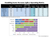 Gambling Sector Revenue Split & EBITDA estimates