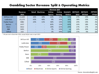 Gambling Sector Revenue Split & EBITDA estimates