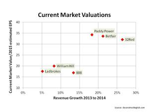 Market valuations gambling firms