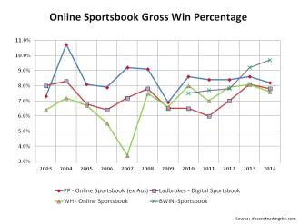 Online Sportsbook Gross Win Percentage