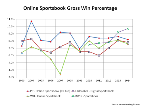 Online Sportsbook Gross Win Percentage