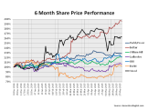Share Price 6months to May 2015 William Hill Ladbrokes Paddy Power Betfair 888 BWIN 32red