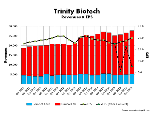 TRIB Quarterly Revenue+EPS 2011 to Q42015