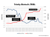TRIB Share Price + Short Interest