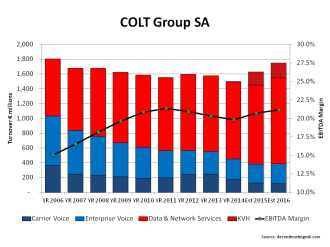 COLT Telecom Revenue & EBITDA Margin 2006 to est2016