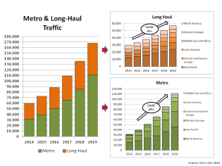 Global IP Metro LongHaul Traffic 2015 projections
