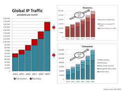 Global IP Traffic 2015 projections