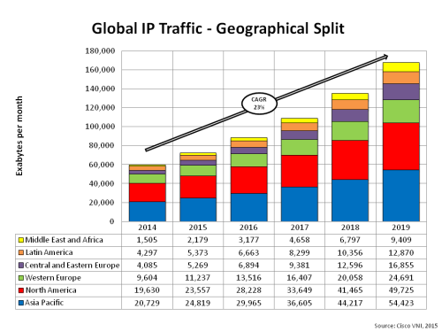 Global IP Traffic Geographical Split